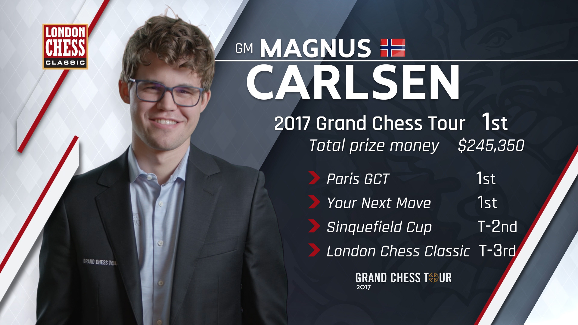 Grand chess tour prizes for adults